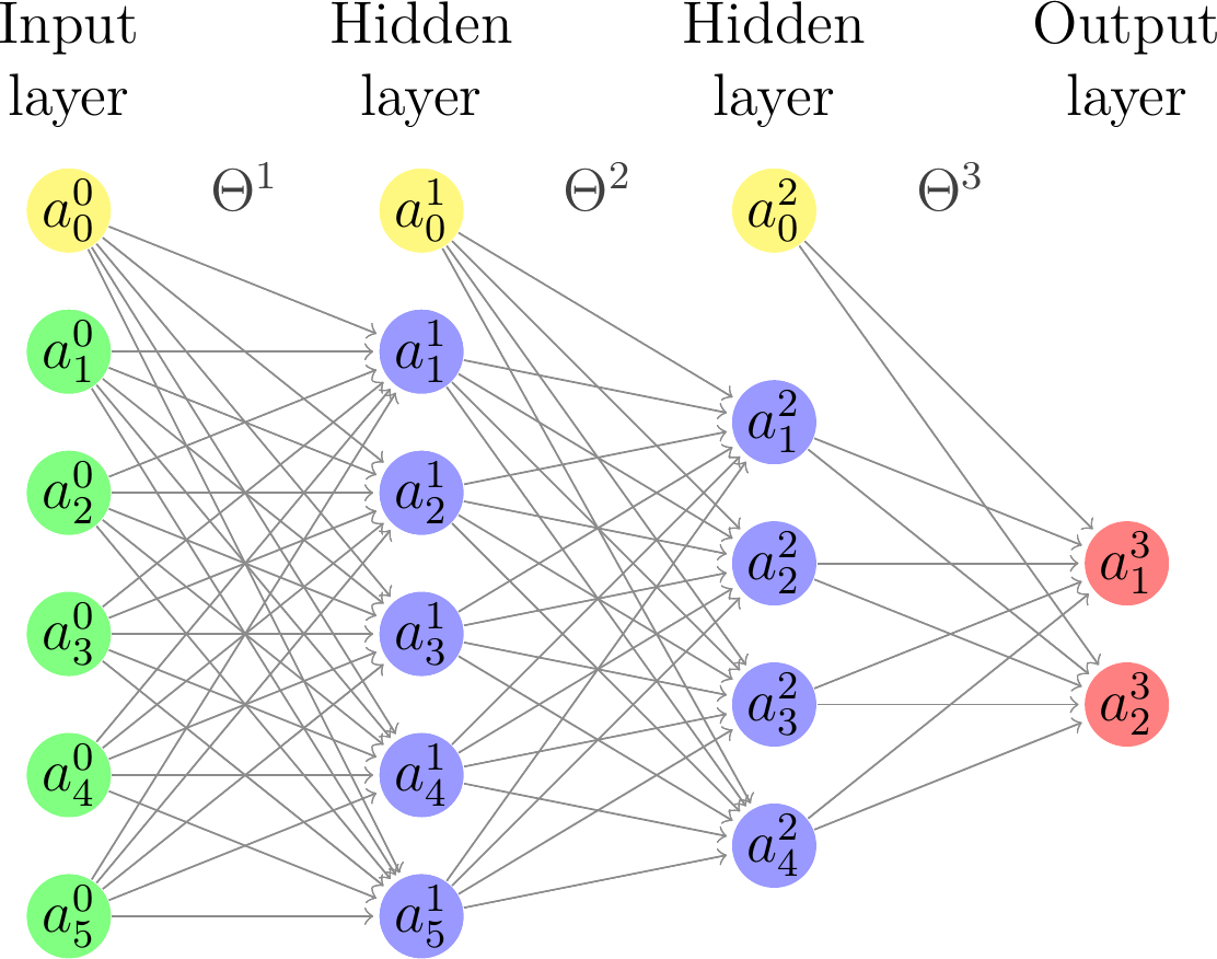 Neural network with two hidden layers