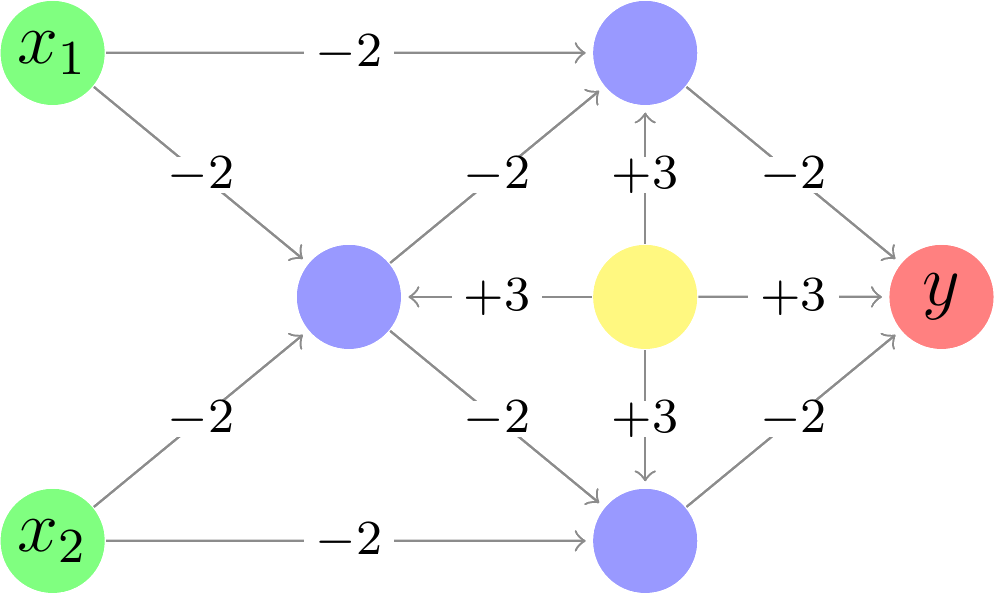 Latex package for neural networks and other directed graphs neural network implementation of an exclusive or xor logic gate ccuart Image collections